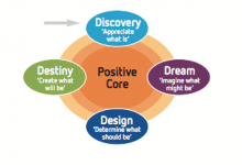 Appreciative Inquiry Model